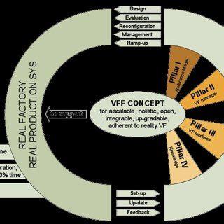 Research paper on factory farmington